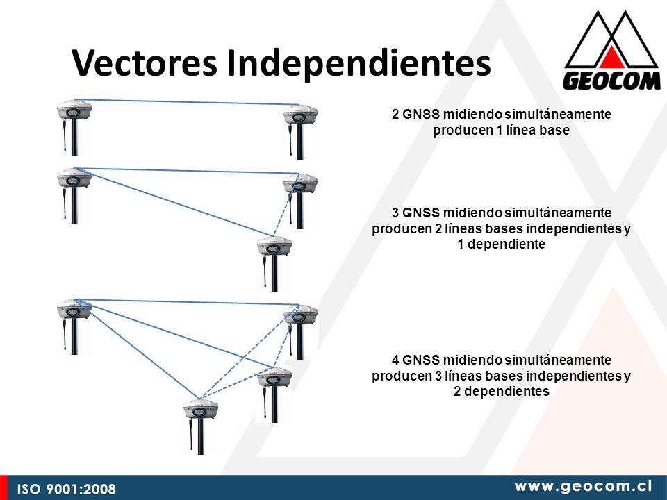 Vectores Independientes 2 GNSS midiendo simultáneamente producen 1 línea base 3 GNSS midiendo simultáneamente producen 2 líneas bases independientes y 1 dependiente 4 GNSS midiendo simultáneamente producen 3 líneas bases independientes y 2 dependientes