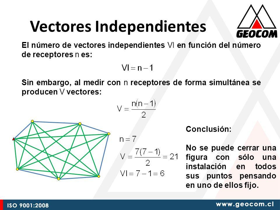 Vectores Independientes El número de vectores independientes VI en función del número de receptores n es: Sin embargo, al medir con n receptores de forma simultánea se producen V vectores: Conclusión: No se puede cerrar una figura con sólo una instalación en todos sus puntos pensando en uno de ellos fijo.