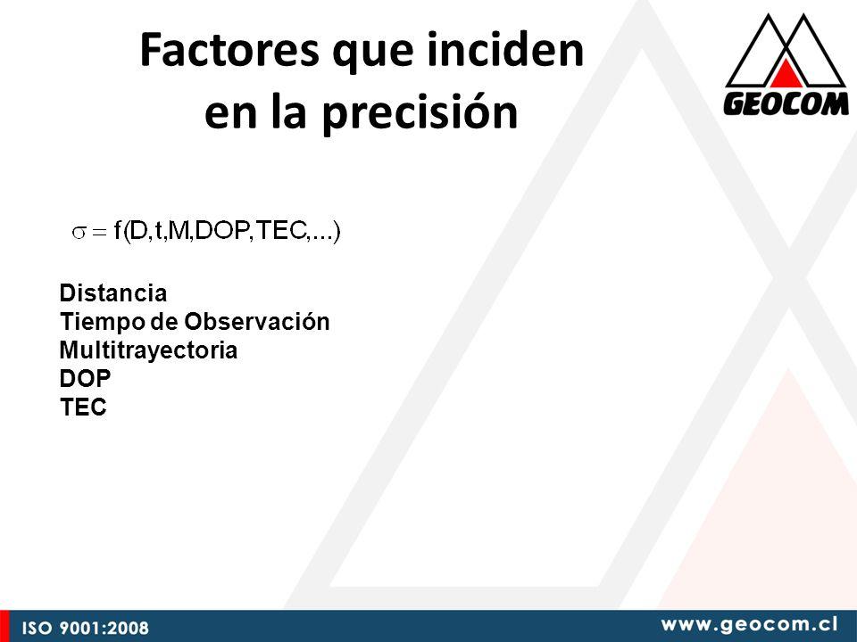 Factores que inciden en la precisión Distancia Tiempo de Observación Multitrayectoria DOP TEC