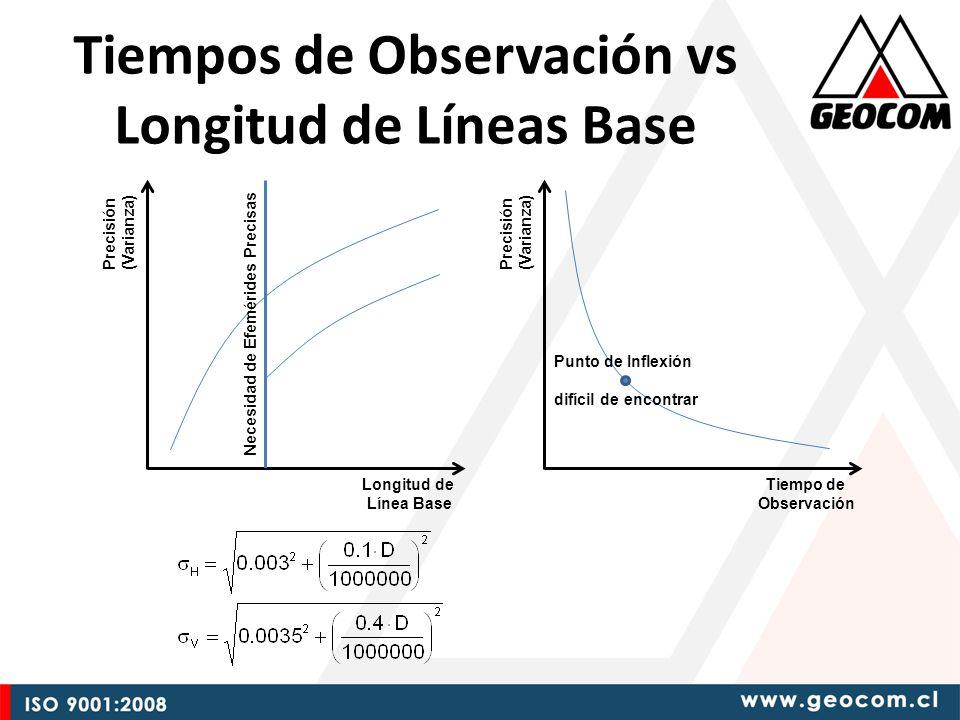 Tiempos de Observación vs Longitud de Líneas Base Tiempo de Observación Precisión (Varianza) Punto de Inflexión difícil de encontrar Longitud de Línea Base Precisión (Varianza) Necesidad de Efemérides Precisas