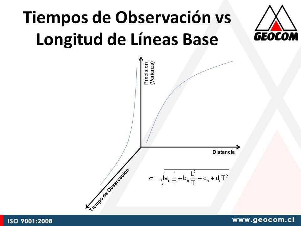 Tiempos de Observación vs Longitud de Líneas Base Distancia Tiempo de Observación Precisión (Varianza)