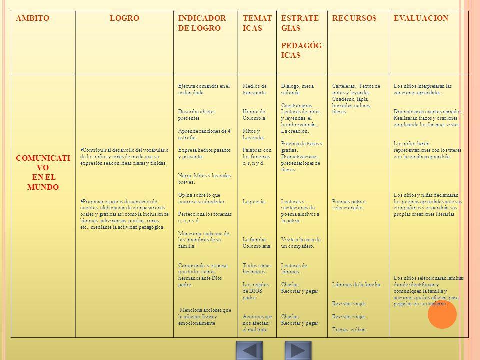 AMBITOLOGROINDICADOR DE LOGRO TEMAT ICAS ESTRATE GIAS PEDAGÓG ICAS RECURSOSEVALUACION COMUNICATI VO EN EL MUNDO Contribuir al desarrollo del vocabular