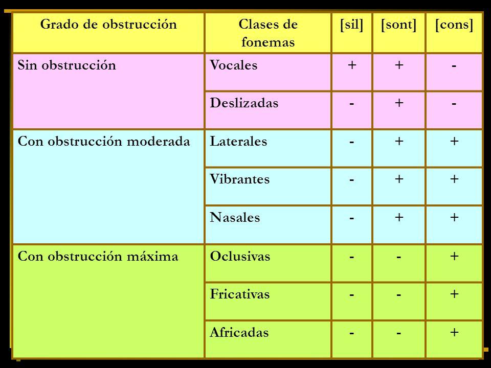 Grado de obstrucciónClases de fonemas [sil][sont][cons] Sin obstrucciónVocales++- Deslizadas-+- Con obstrucción moderadaLaterales-++ Vibrantes-++ Nasa