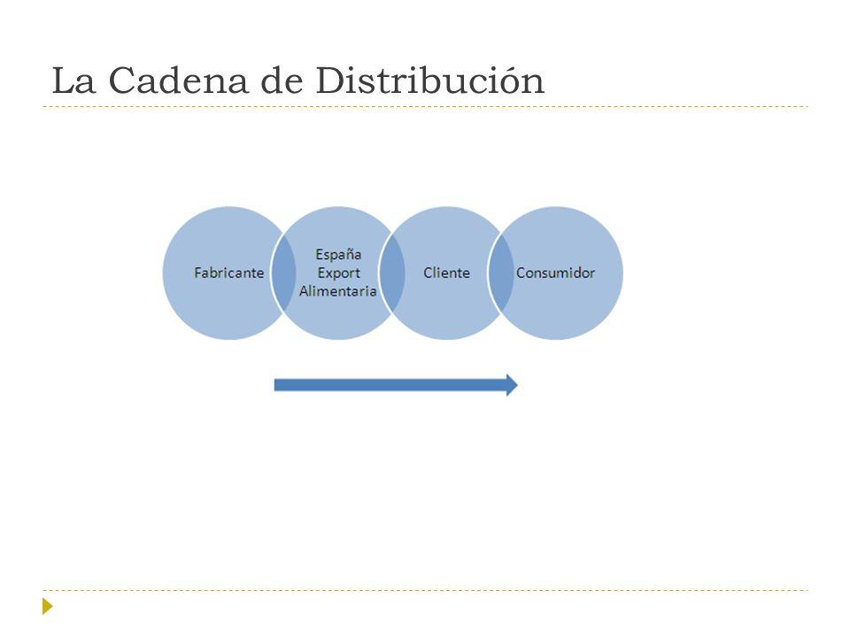 La Cadena de Distribución