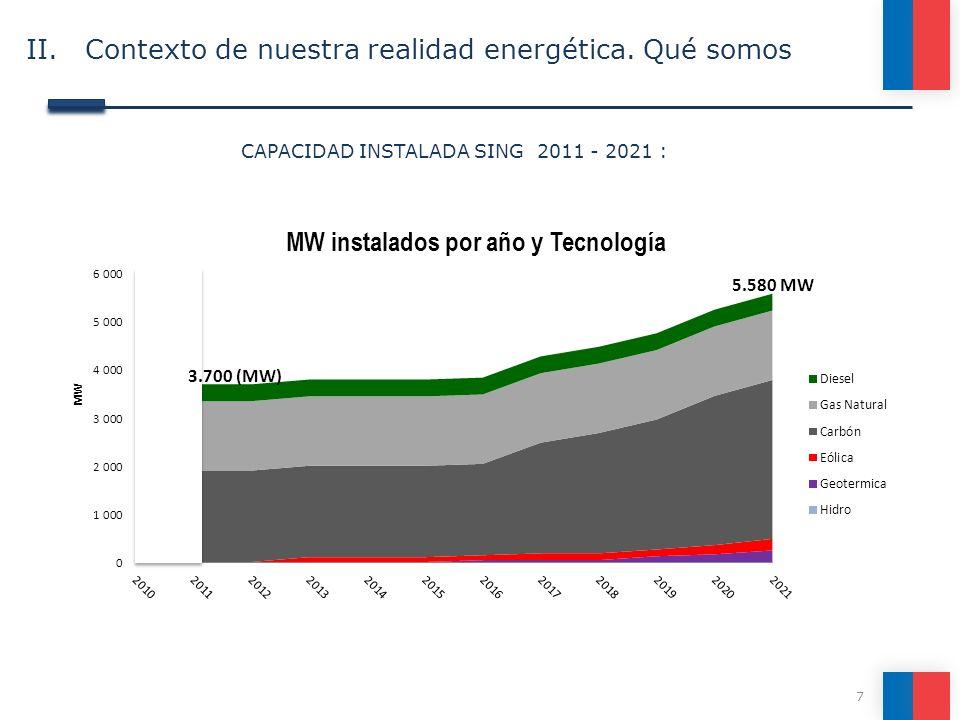 7 CAPACIDAD INSTALADA SING 2011 - 2021 : II. Contexto de nuestra realidad energética. Qué somos 5.580 MW 3.700 (MW)