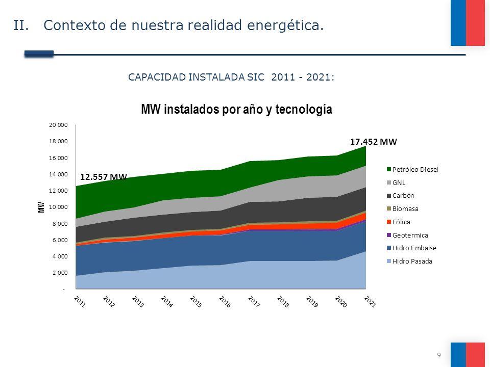 9 CAPACIDAD INSTALADA SIC 2011 - 2021: 17.452 MW 12.557 MW II. Contexto de nuestra realidad energética.