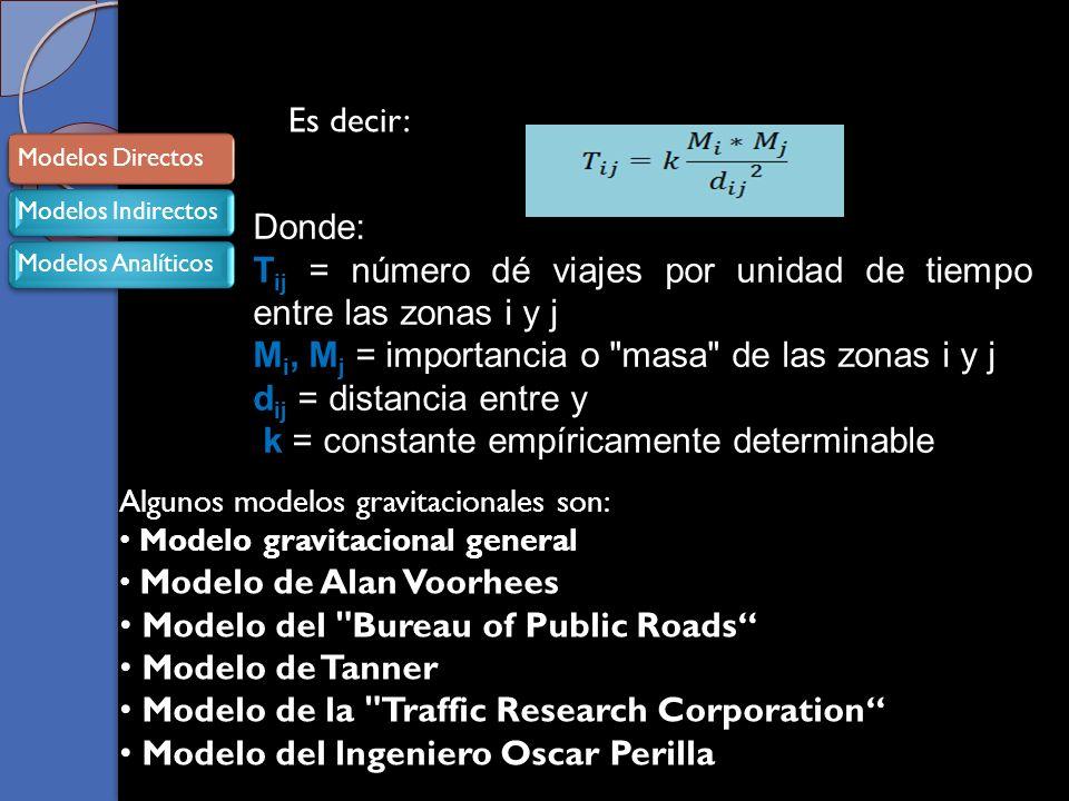 Es decir: Donde: T ij = número dé viajes por unidad de tiempo entre las zonas i y j M i, M j = importancia o masa de las zonas i y j d ij = distancia entre y k = constante empíricamente determinable Algunos modelos gravitacionales son: Modelo gravitacional general Modelo de Alan Voorhees Modelo del Bureau of Public Roads Modelo de Tanner Modelo de la Traffic Research Corporation Modelo del lngeniero Oscar Perilla Modelos DirectosModelos IndirectosModelos Analíticos Modelos Directos