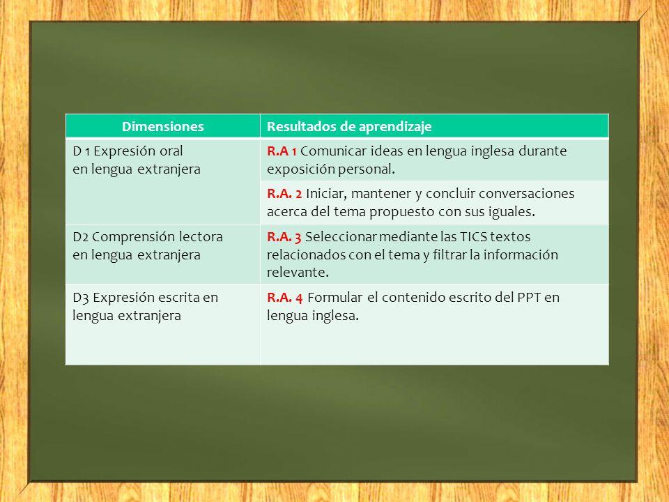 DimensionesResultados de aprendizaje D 1 Expresión oral en lengua extranjera R.A 1 Comunicar ideas en lengua inglesa durante exposición personal. R.A.