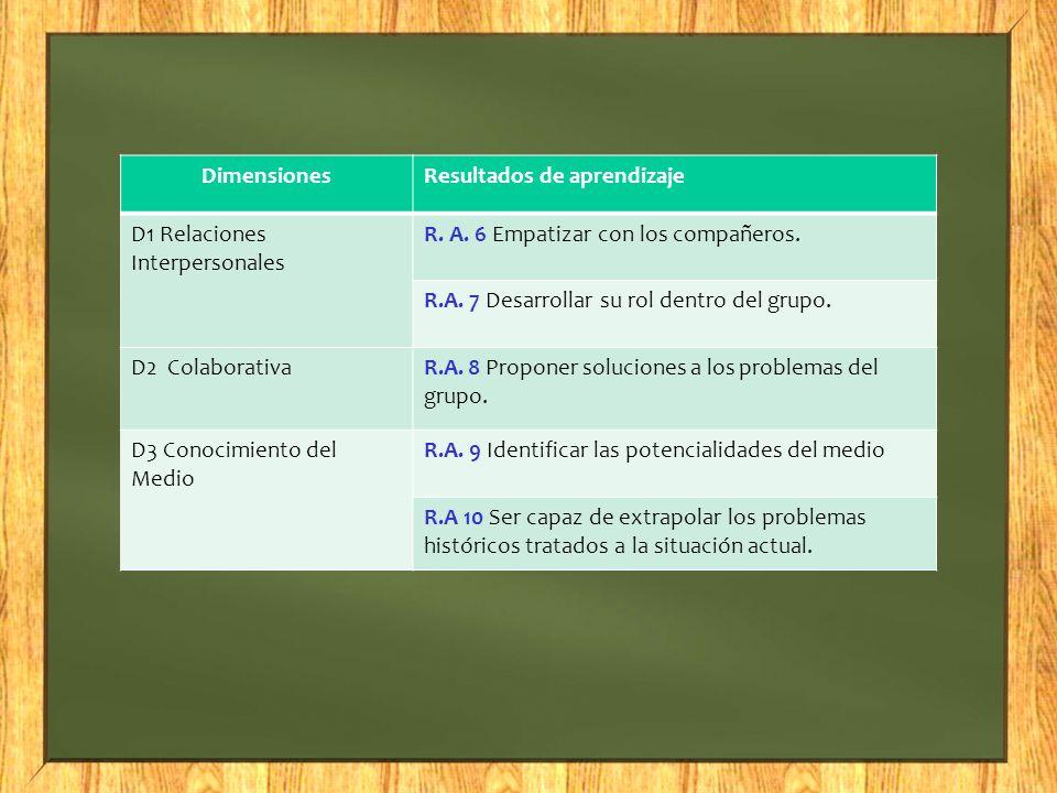 DimensionesResultados de aprendizaje D1 Relaciones Interpersonales R. A. 6 Empatizar con los compañeros. R.A. 7 Desarrollar su rol dentro del grupo. D