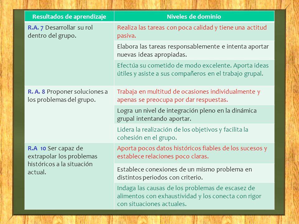 Resultados de aprendizajeNiveles de dominio R.A. 7 Desarrollar su rol dentro del grupo. Realiza las tareas con poca calidad y tiene una actitud pasiva