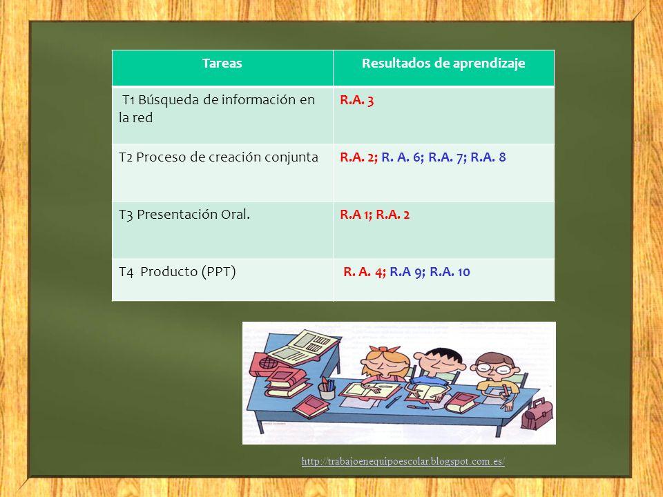 http://trabajoenequipoescolar.blogspot.com.es/ TareasResultados de aprendizaje T1 Búsqueda de información en la red R.A. 3 T2 Proceso de creación conj