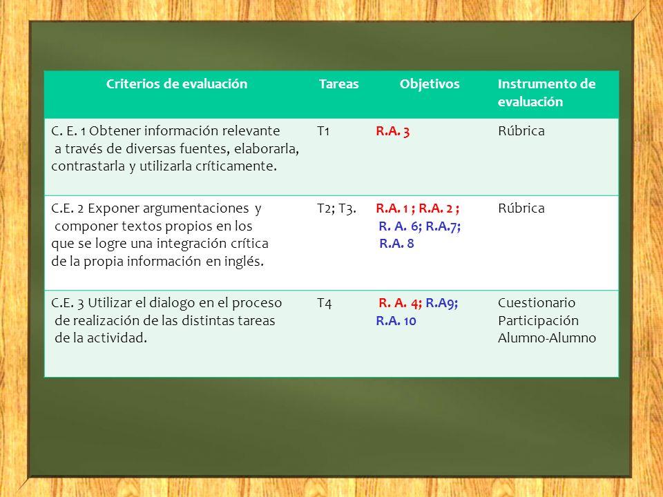 Criterios de evaluaciónTareasObjetivosInstrumento de evaluación C. E. 1 Obtener información relevante a través de diversas fuentes, elaborarla, contra