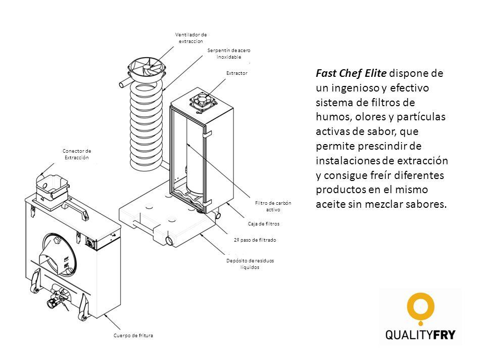 Fast Chef Elite dispone de un ingenioso y efectivo sistema de filtros de humos, olores y partículas activas de sabor, que permite prescindir de instal