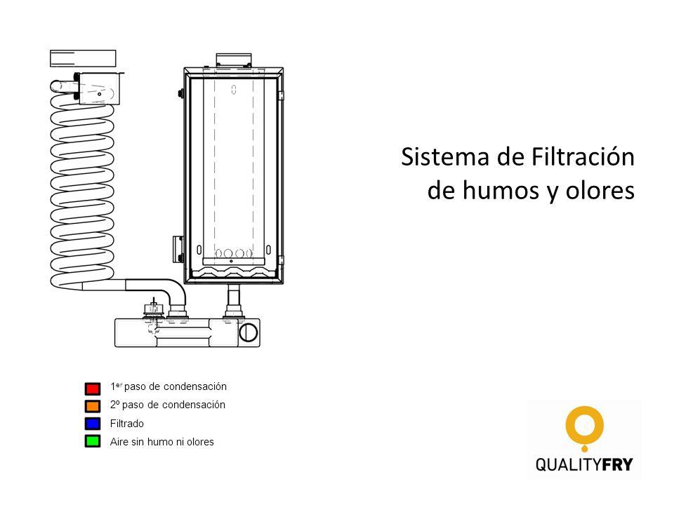 Sistema de Filtración de humos y olores 1 er paso de condensación 2º paso de condensación Filtrado Aire sin humo ni olores