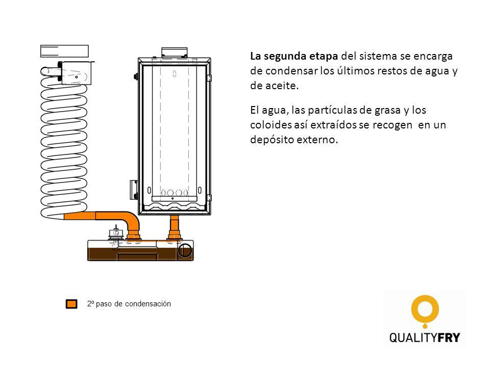 La segunda etapa del sistema se encarga de condensar los últimos restos de agua y de aceite. El agua, las partículas de grasa y los coloides así extra