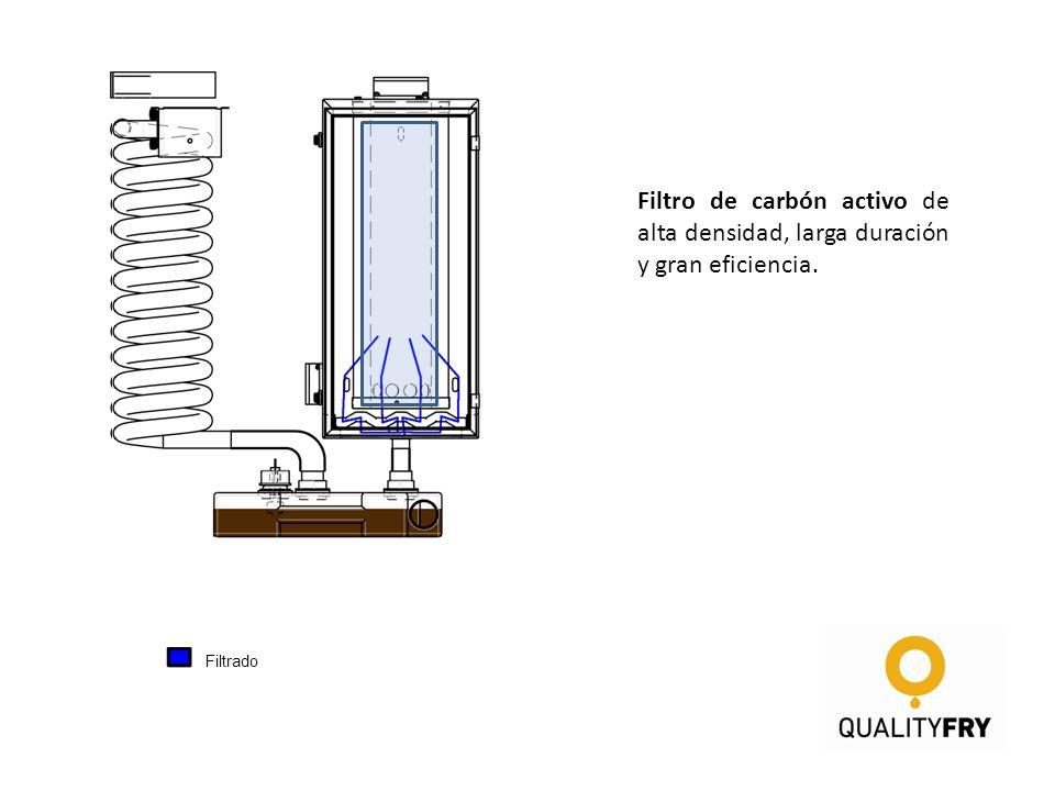1er paso de condensación 2º paso de condensación Filtrado Aire sin humo ni olores Filtro de carbón activo de alta densidad, larga duración y gran efic