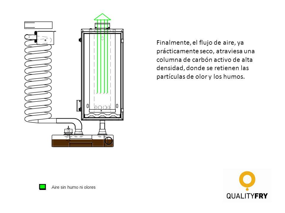 1er paso de condensación 2º paso de condensación Filtrado Aire sin humo ni olores Finalmente, el flujo de aire, ya prácticamente seco, atraviesa una c