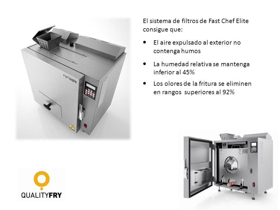 El sistema de filtros de Fast Chef Elite consigue que: El aire expulsado al exterior no contenga humos La humedad relativa se mantenga inferior al 45%