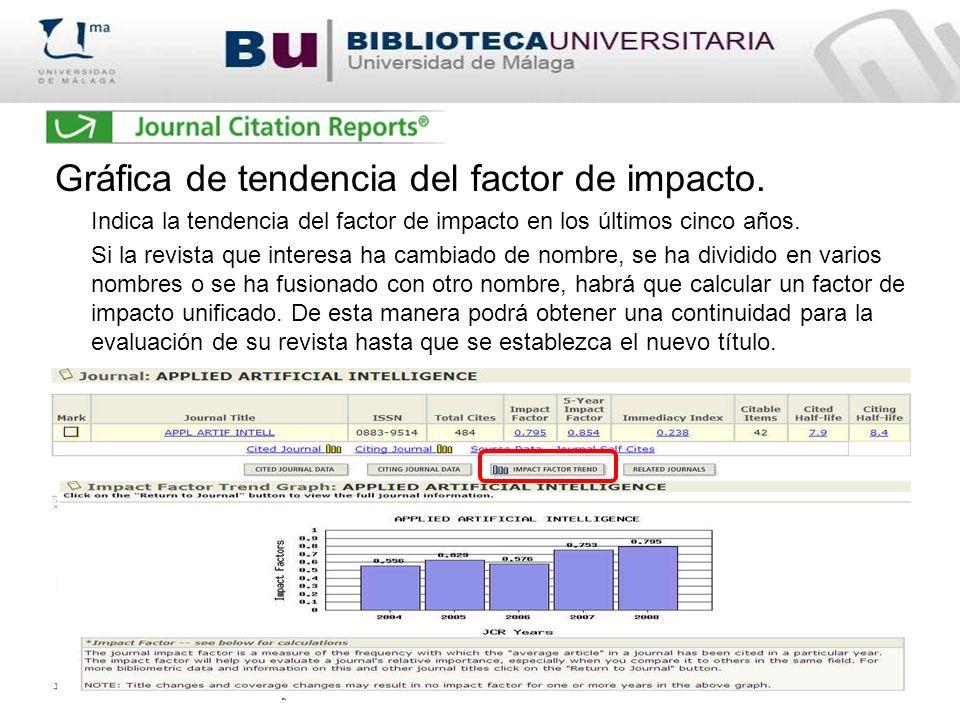 Gráfica de tendencia del factor de impacto. Indica la tendencia del factor de impacto en los últimos cinco años. Si la revista que interesa ha cambiad
