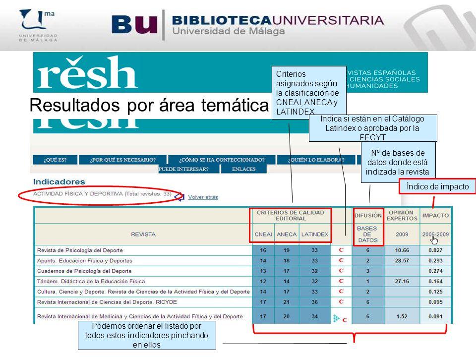 Resultados por área temática Criterios asignados según la clasificación de CNEAI, ANECA y LATINDEX Indica si están en el Catálogo Latindex o aprobada