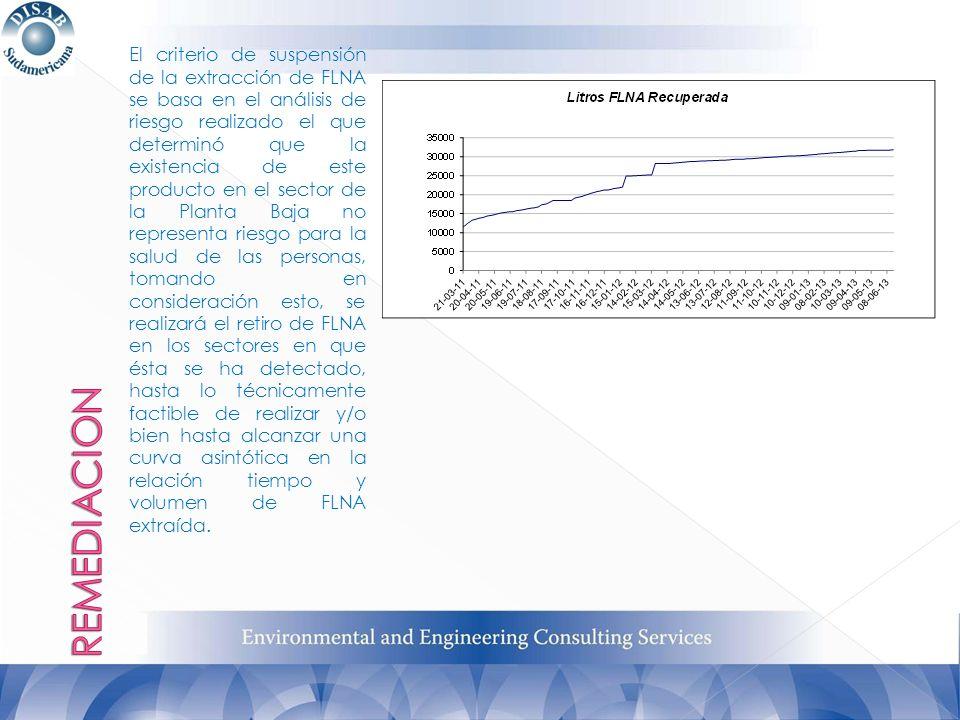 El criterio de suspensión de la extracción de FLNA se basa en el análisis de riesgo realizado el que determinó que la existencia de este producto en e