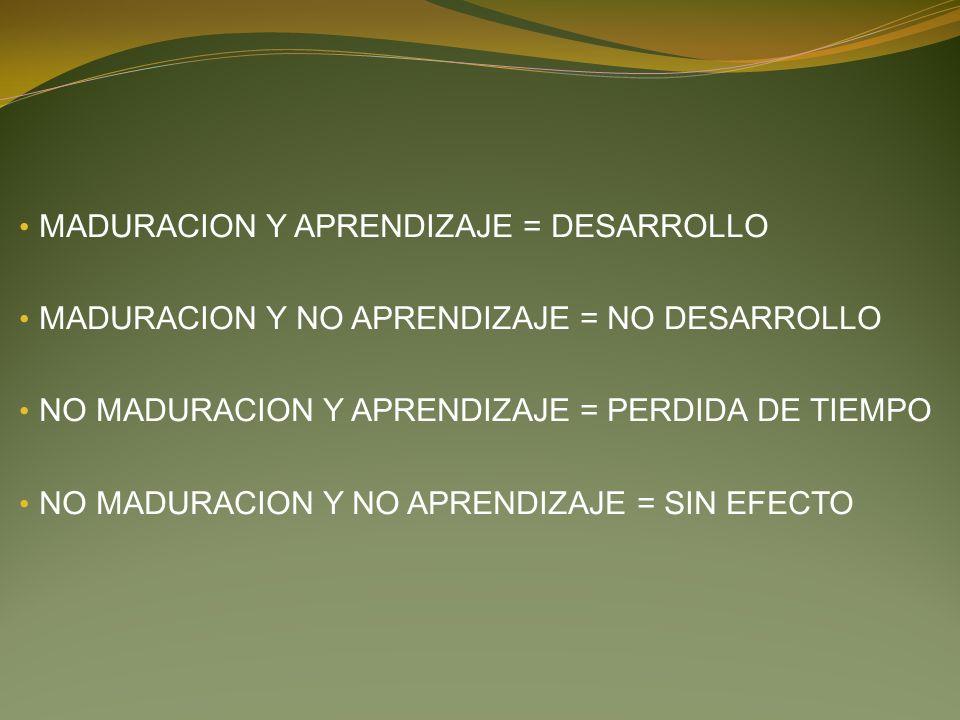 MADURACION Y APRENDIZAJE = DESARROLLO MADURACION Y NO APRENDIZAJE = NO DESARROLLO NO MADURACION Y APRENDIZAJE = PERDIDA DE TIEMPO NO MADURACION Y NO APRENDIZAJE = SIN EFECTO