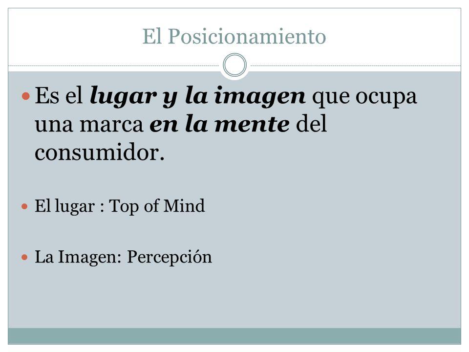 El Posicionamiento Es el lugar y la imagen que ocupa una marca en la mente del consumidor. El lugar : Top of Mind La Imagen: Percepción