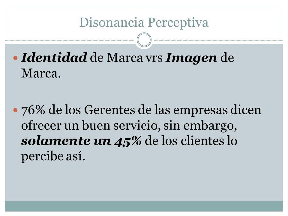 Disonancia Perceptiva Identidad de Marca vrs Imagen de Marca. 76% de los Gerentes de las empresas dicen ofrecer un buen servicio, sin embargo, solamen