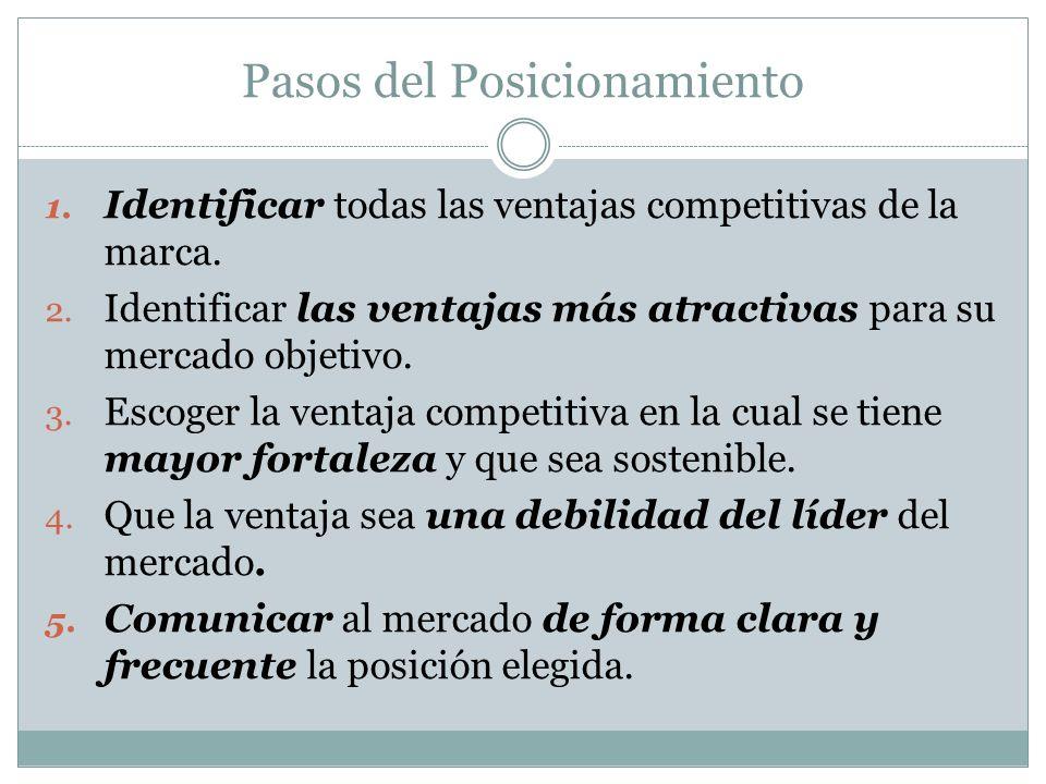 Pasos del Posicionamiento 1. Identificar todas las ventajas competitivas de la marca. 2. Identificar las ventajas más atractivas para su mercado objet