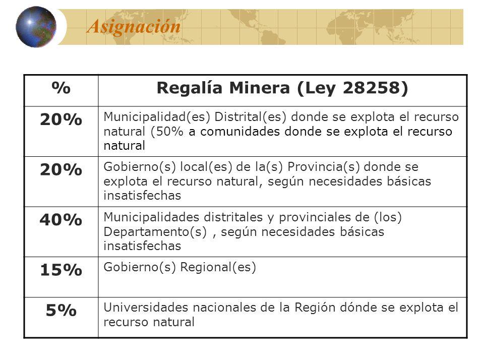 Asignación %Regalía Minera (Ley 28258) 20% Municipalidad(es) Distrital(es) donde se explota el recurso natural (50% a comunidades donde se explota el