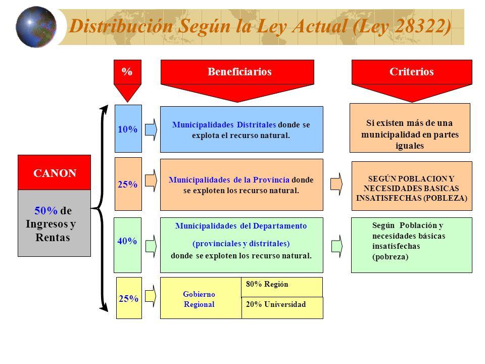 Distribución Según la Ley Actual (Ley 28322) CANON 50%de Ingresos y Rentas 40% Municipalidades Distritales donde se explota el recurso natural. Munici
