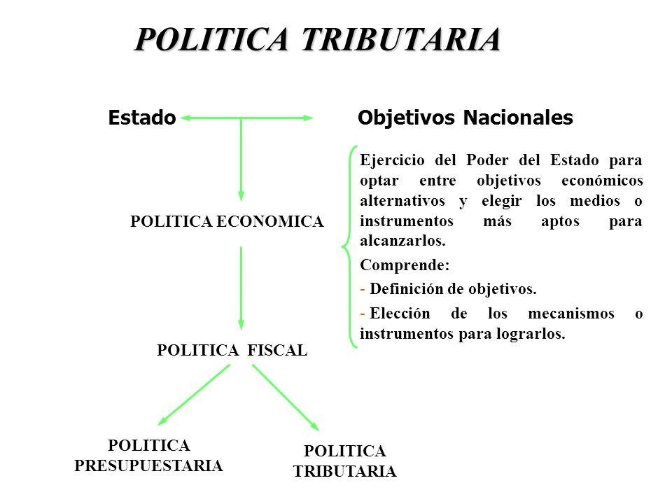 POLITICA TRIBUTARIA POLITICA TRIBUTARIA Estado Objetivos Nacionales Ejercicio del Poder del Estado para optar entre objetivos económicos alternativos