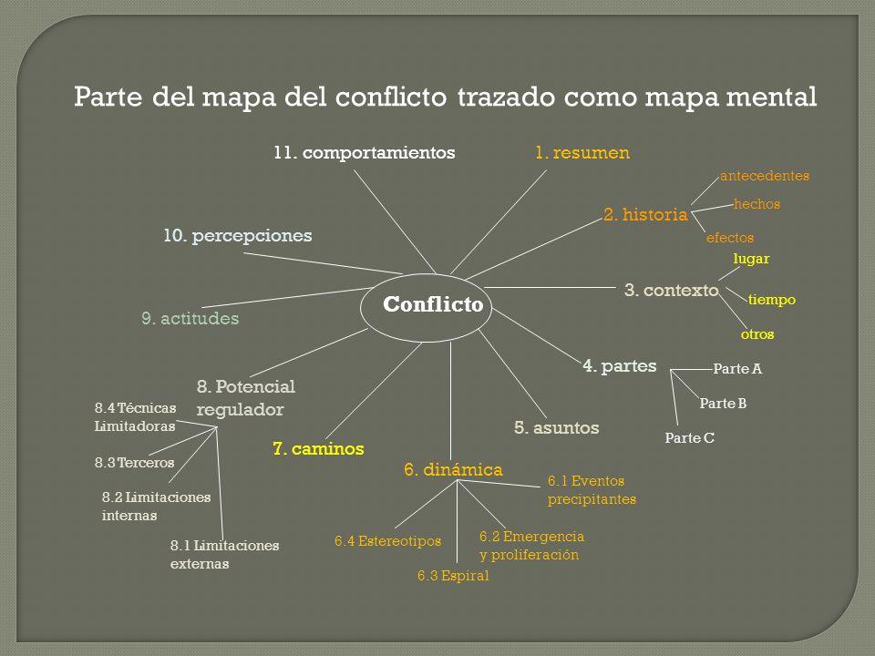 Conflicto 2. historia 1. resumen 3. contexto 4. partes 5. asuntos 6. dinámica 7. caminos 8. Potencial regulador 9. actitudes 10. percepciones 11. comp
