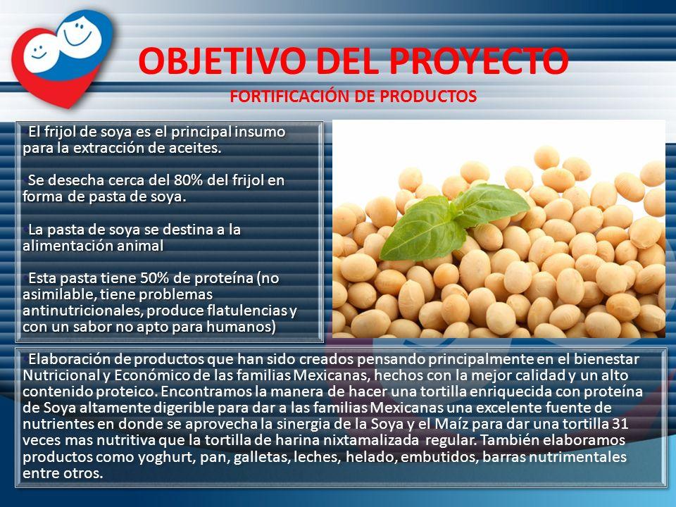 OBJETIVO DEL PROYECTO FORTIFICACIÓN DE PRODUCTOS El frijol de soya es el principal insumo para la extracción de aceites. El frijol de soya es el princ
