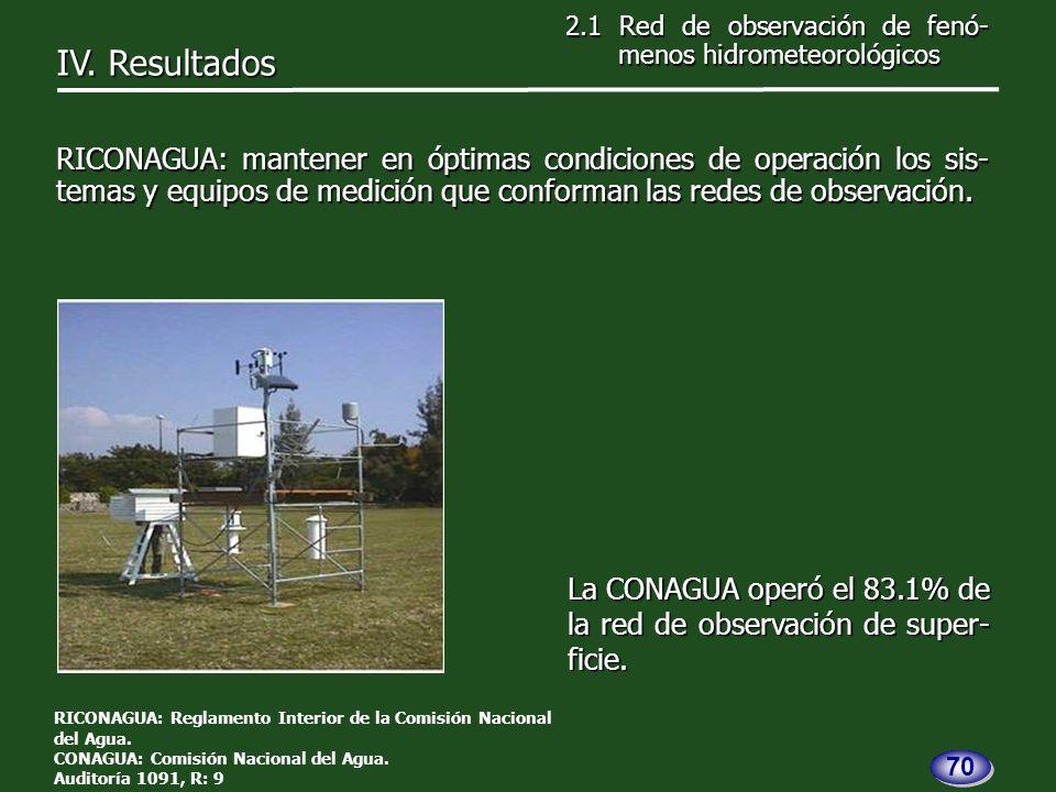 La CONAGUA operó el 83.1% de la red de observación de super- ficie.