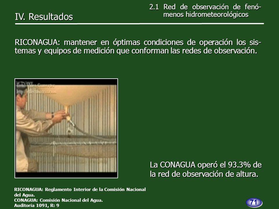 La CONAGUA operó el 93.3% de la red de observación de altura.