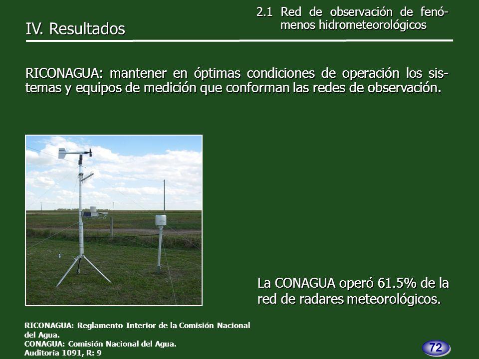 La CONAGUA operó 61.5% de la red de radares meteorológicos.