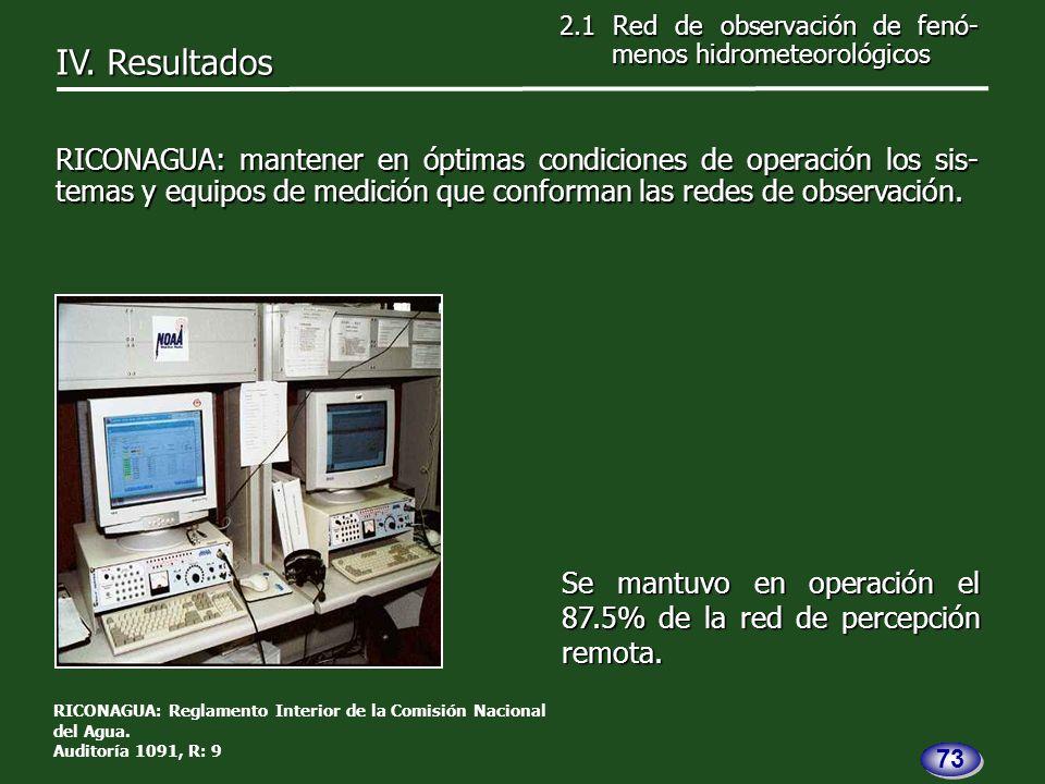 Se mantuvo en operación el 87.5% de la red de percepción remota.