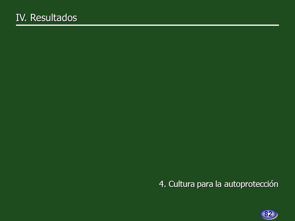 4. Cultura para la autoprotección IV. Resultados 82