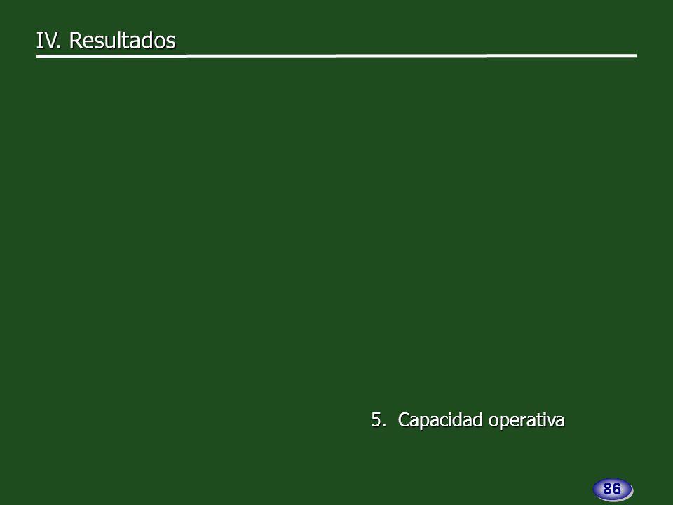 5. Capacidad operativa IV. Resultados 86