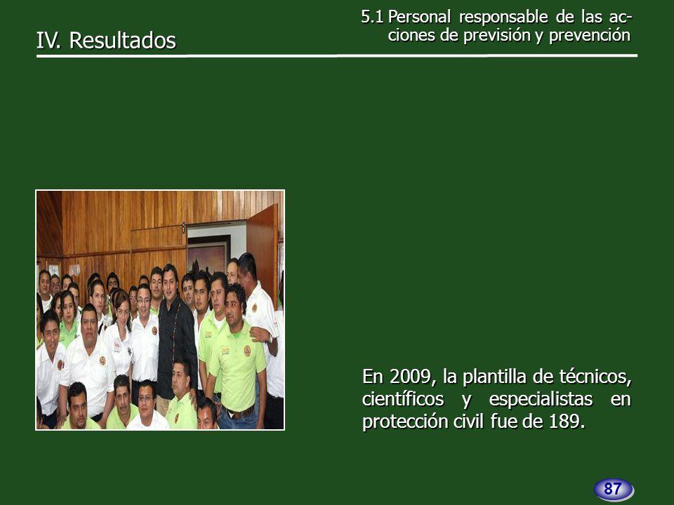 En 2009, la plantilla de técnicos, científicos y especialistas en protección civil fue de 189.