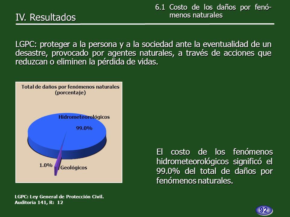 El costo de los fenómenos hidrometeorológicos significó el 99.0% del total de daños por fenómenos naturales.