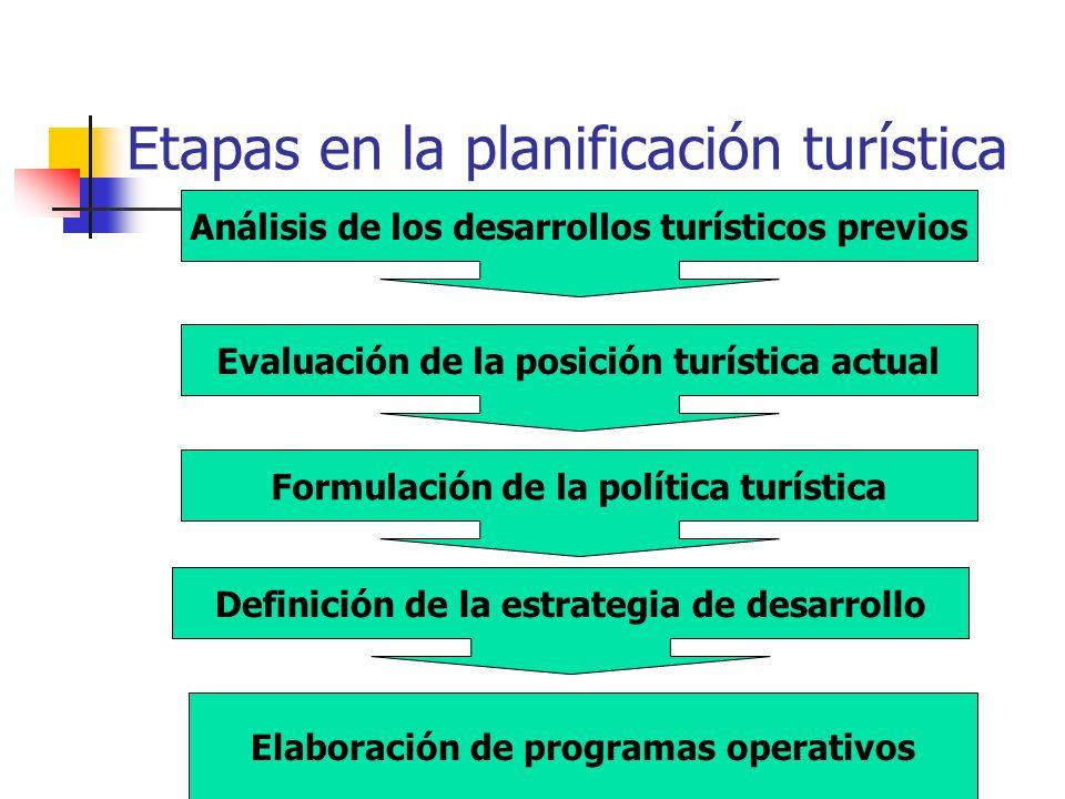 Etapas en la planificación turística Análisis de los desarrollos turísticos previos Evaluación de la posición turística actual Formulación de la política turística Definición de la estrategia de desarrollo Elaboración de programas operativos