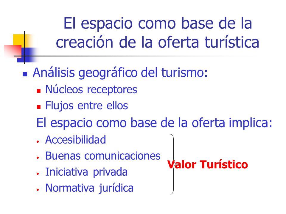 El espacio como base de la creación de la oferta turística Análisis geográfico del turismo: Núcleos receptores Flujos entre ellos El espacio como base de la oferta implica: Accesibilidad Buenas comunicaciones Iniciativa privada Normativa jurídica Valor Turístico