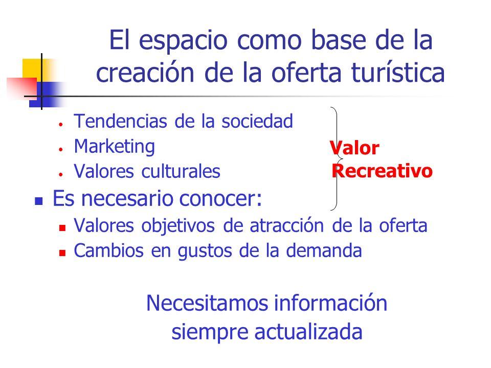 El espacio como base de la creación de la oferta turística Tendencias de la sociedad Marketing Valores culturales Es necesario conocer: Valores objetivos de atracción de la oferta Cambios en gustos de la demanda Necesitamos información siempre actualizada Valor Recreativo