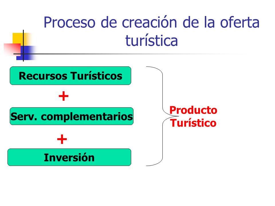 Proceso de creación de la oferta turística Recursos Turísticos Serv.