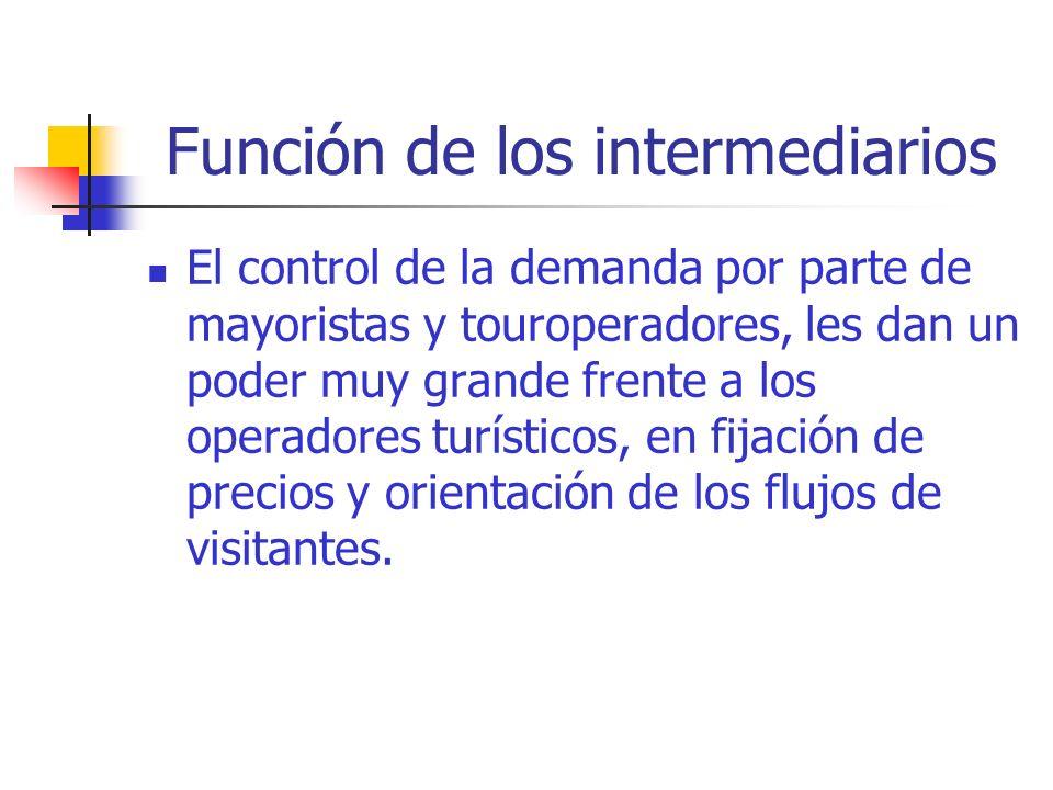 Estructura del sistema de distribución Agencias de Viajes AAVV: canal clásico de comercialización.