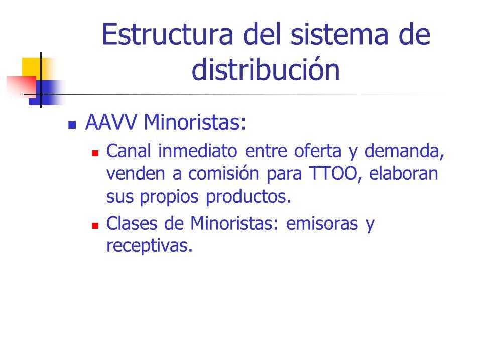 Estructura del sistema de distribución Centrales de reservas: instrumentos de comercialización, sistemas informáticos conectados en red on line.
