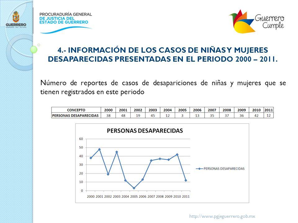 http://www.pgjeguerrero.gob.mx 4.- INFORMACIÓN DE LOS CASOS DE NIÑAS Y MUJERES DESAPARECIDAS PRESENTADAS EN EL PERIODO 2000 – 2011. Número de reportes