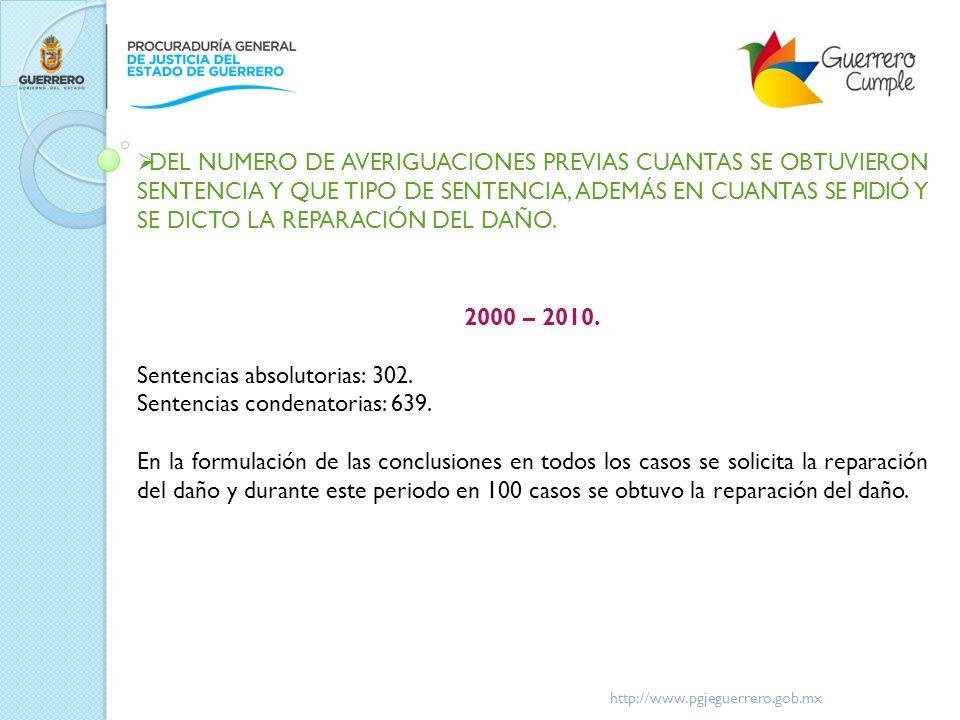 http://www.pgjeguerrero.gob.mx DEL NUMERO DE AVERIGUACIONES PREVIAS CUANTAS SE OBTUVIERON SENTENCIA Y QUE TIPO DE SENTENCIA, ADEMÁS EN CUANTAS SE PIDI